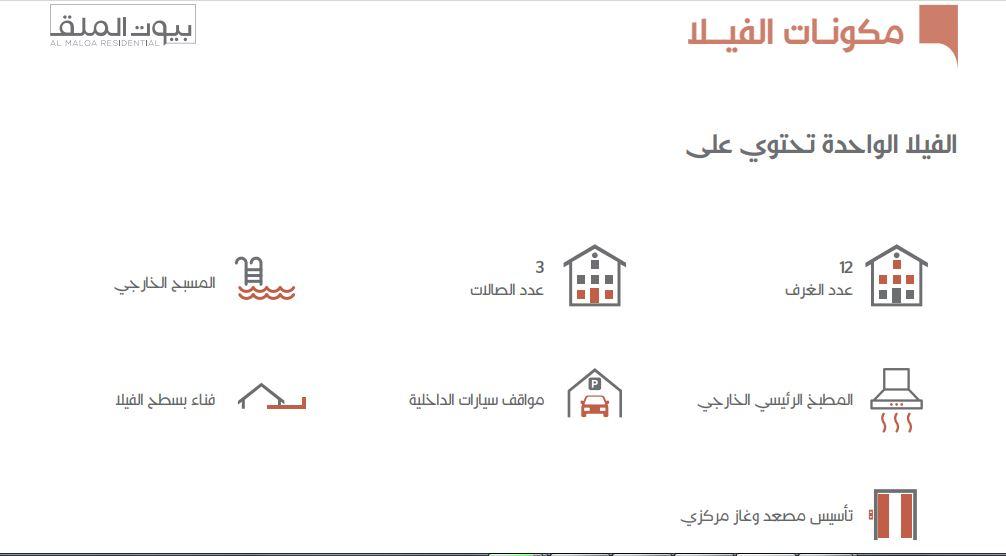 مكونات النموذج بي B بيوت الملقا