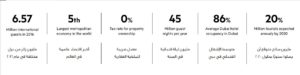 Azizi Plaza Alfurjan UAE Uvisne taxes