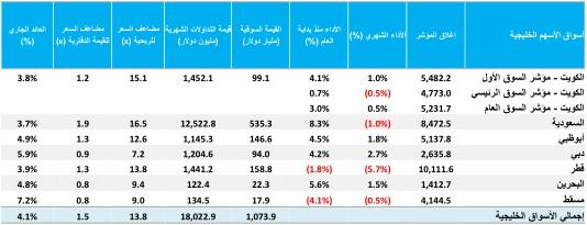 أداء أسواق الأسهم الخليجية خلال شهر فبراير 2019