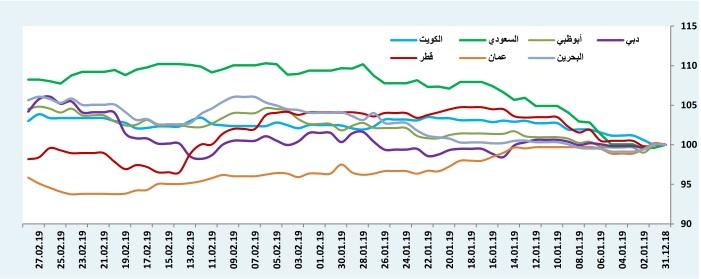أداء مؤشرات أسواق الأسهم الخليجية منذ بداية العام 2019