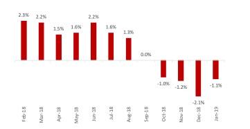 إنتاج الصناعات التحويلية في المملكة المتحدة(%)