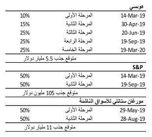 ضمن السوق المالية السعودية