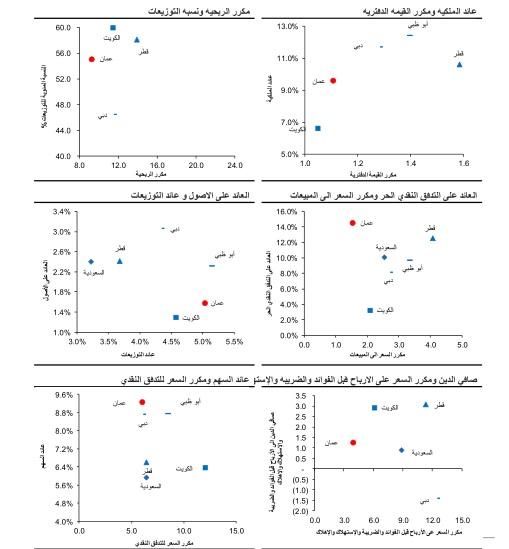 مؤشرات رئيسية - الاسواق الخليجية