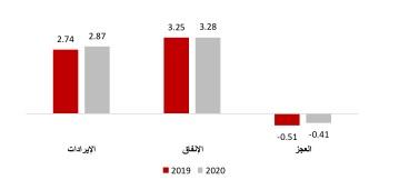 موازنة مملكة البحرين ( مليار دينار بحريني)