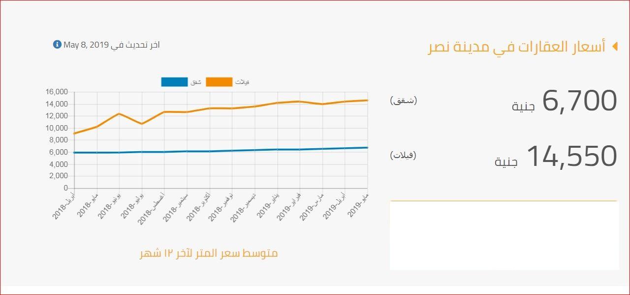 اسعار العقارات شقق وفيلات في مدينة نصر