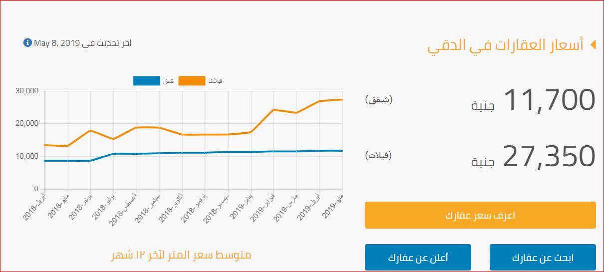اسعار العقارات شقق وفيلات في حى الدقى 2019