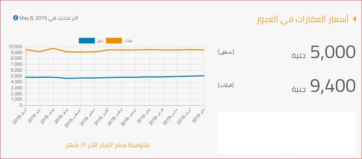 أسعار العقارات شقق وفيلات في مدينة العبور 2019