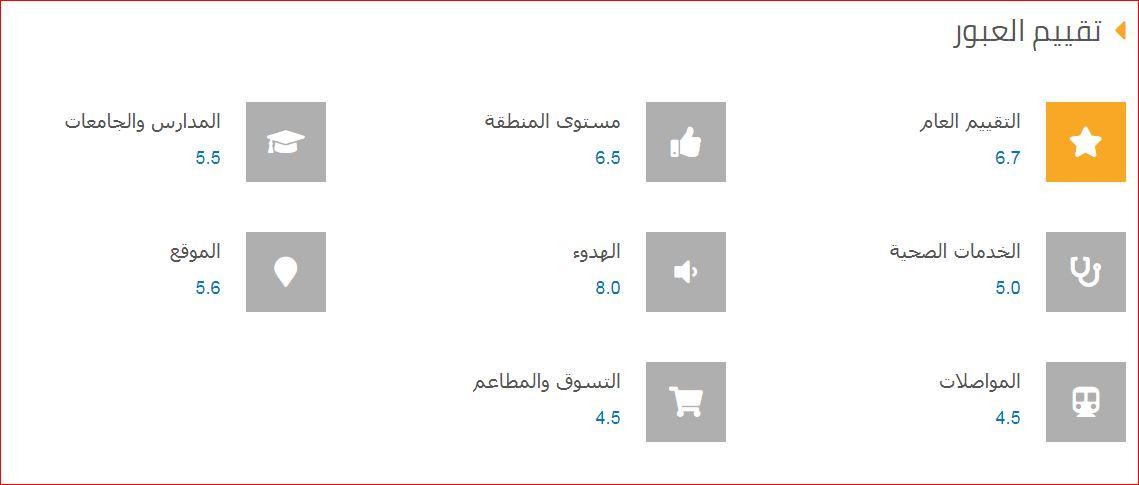 تقييم احياء مدينة العبور من حيث الموقع والخدمات