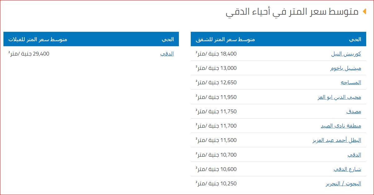 متوسط سعر المتر في احياء الدقي بالجيزة 2019