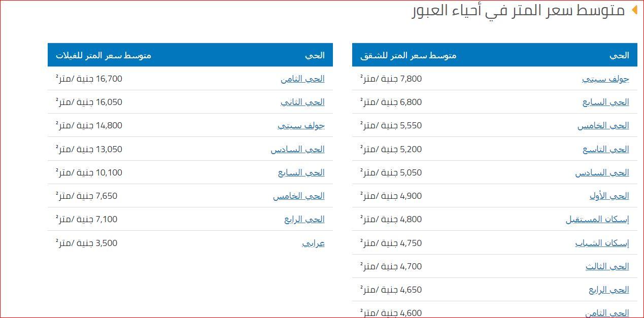 متوسط سعر المتر في احياء العبور 2019