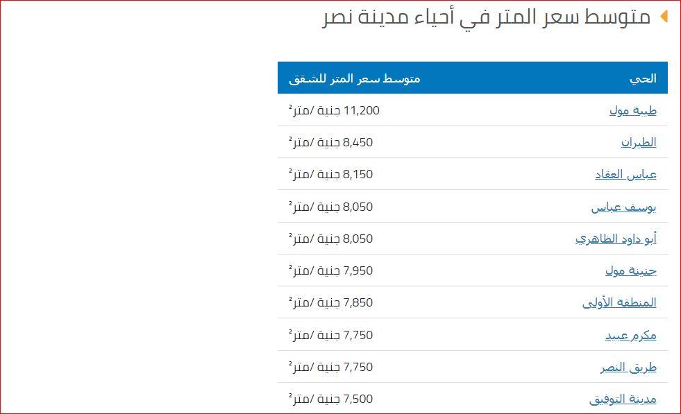متوسط سعر المتر في احياء مدينة نصر