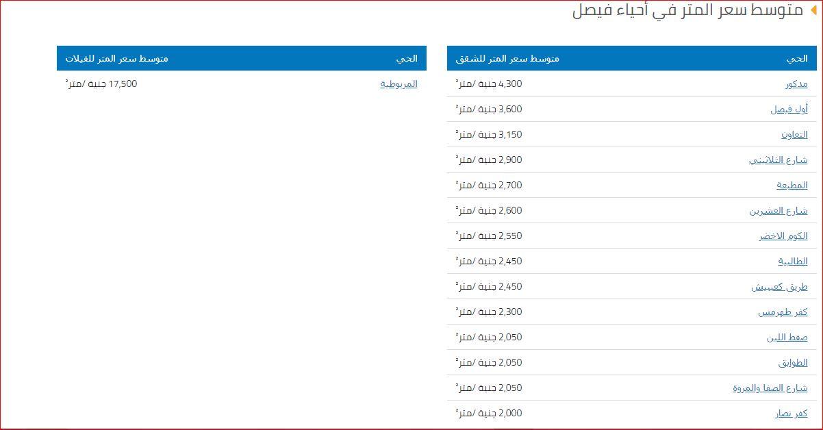 متوسط سعر المتر في احياء منطقة فيصل 2019