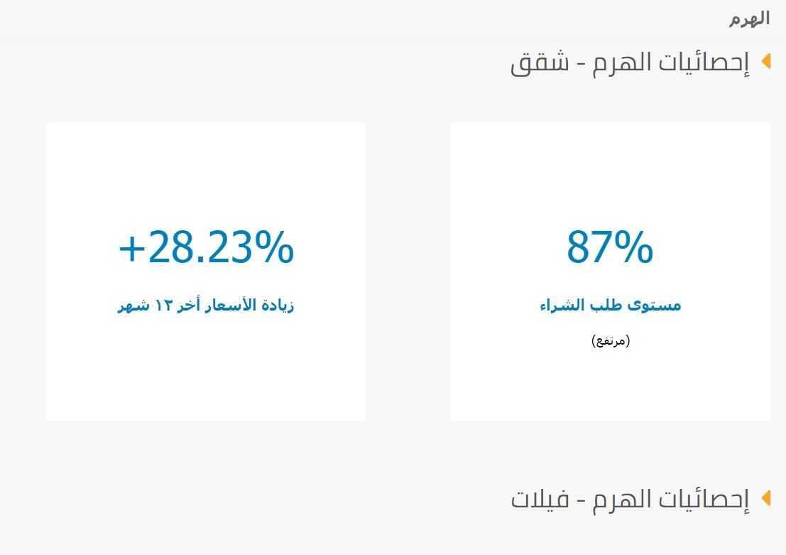 احصائيات عن اسعار الشقق في حي الهرم 2020