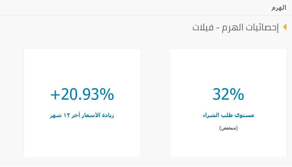 احصائيات عن اسعار الفيلات في حي الهرم 2020