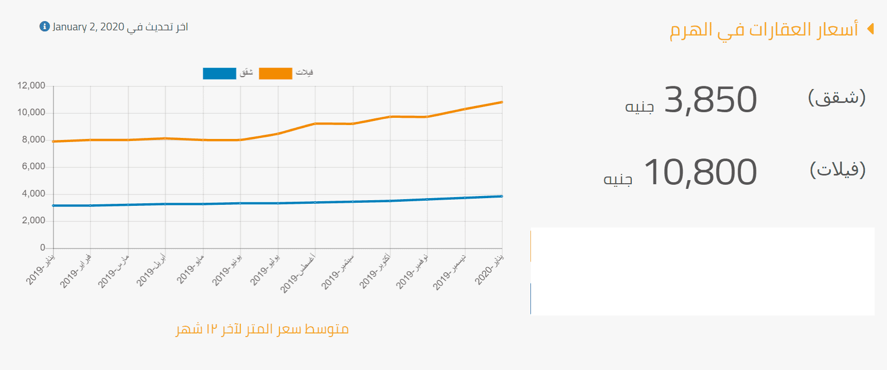 احصائيات عن اسعار الشقق والفيلات في حي الهرم 2020 ( متوسط سعر المتر)