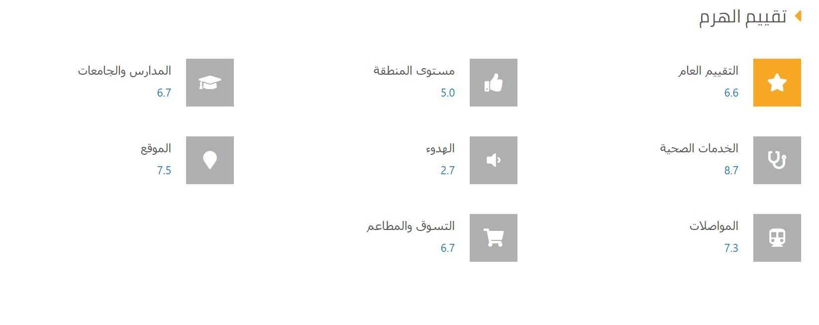 احصائيات عن تقييم المعيشة في حي الهرم 2020 ومستوي الخدمات والموقع